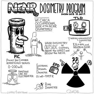NCNR Dosimetry Program