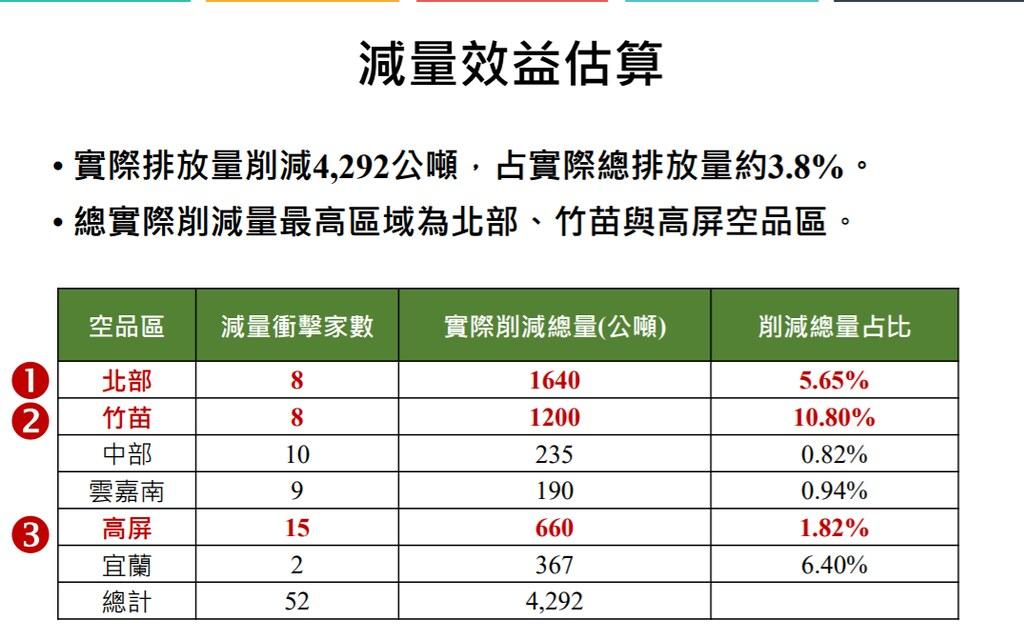 新的準則生效後,減量效益估算可減少4292公噸的NOx,其中以北部空品區改善最多。公廳會議資料