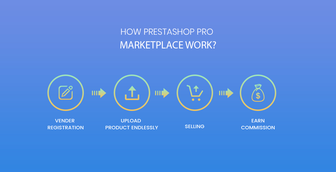 ap marketplace pro prestashop marketplace module work