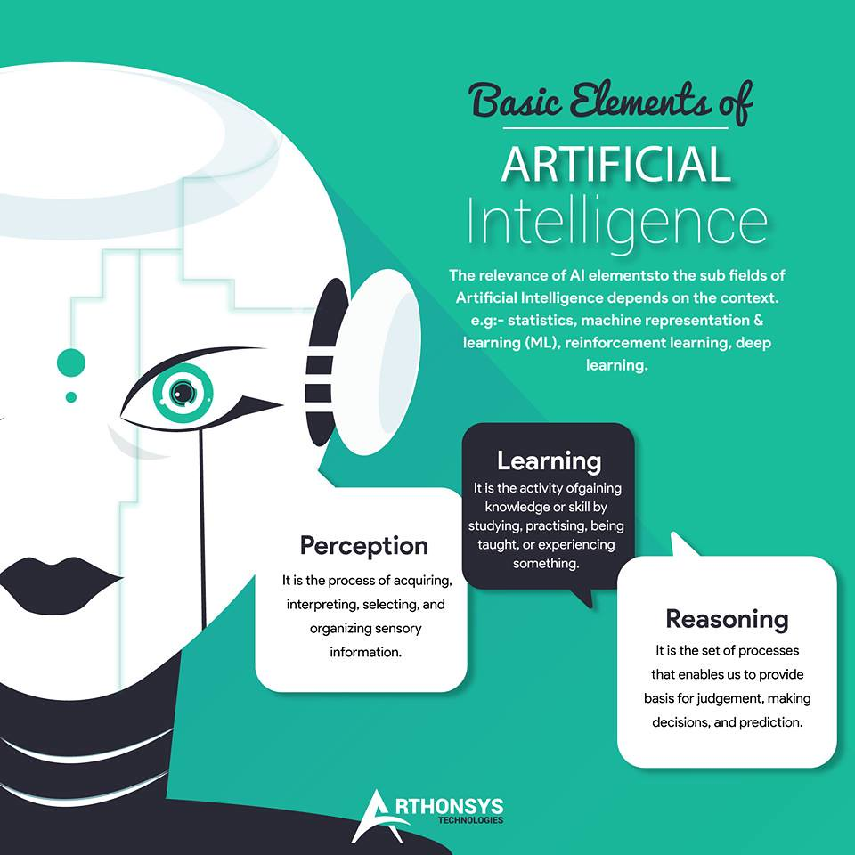 Basic Elements of Artificial Intelligence