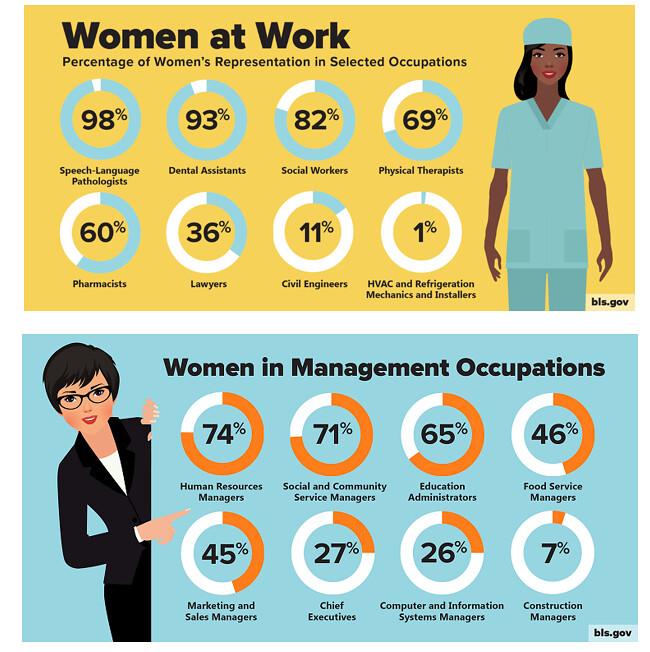 working women statistics usa bls