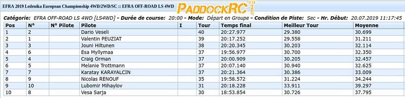 Résultat 1-2 finale B 4x4 (1)