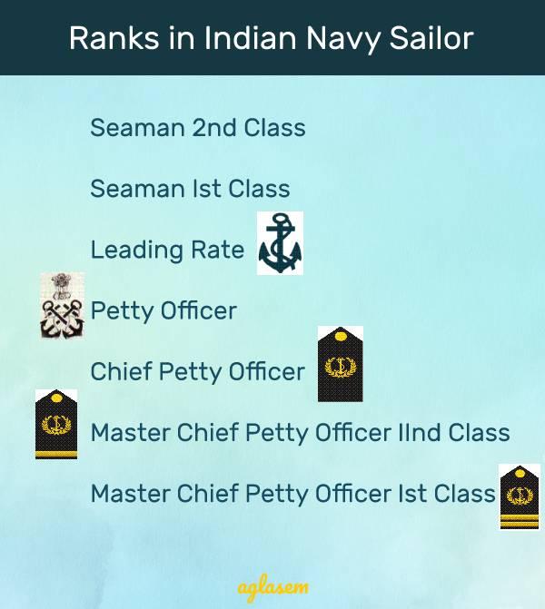 Indian Navy MR Result