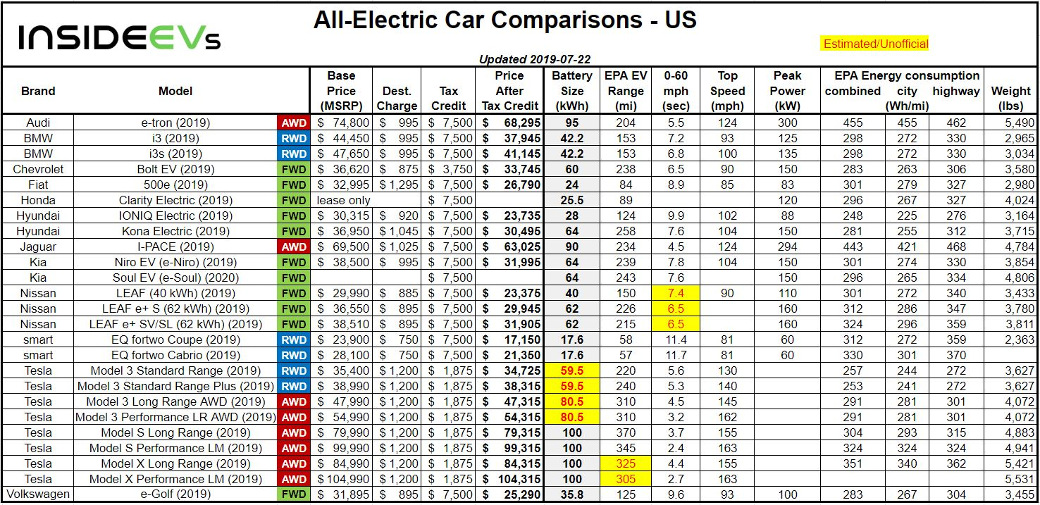 Compare EVs: Guide To Range, Specs, Pricing & More