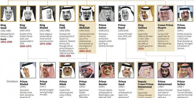 3236 List of Saudi Arabia's Kings and Crown Princess since 1932