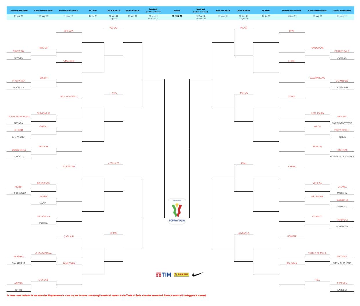 Il tabellone della Coppa Italia 2019/20
