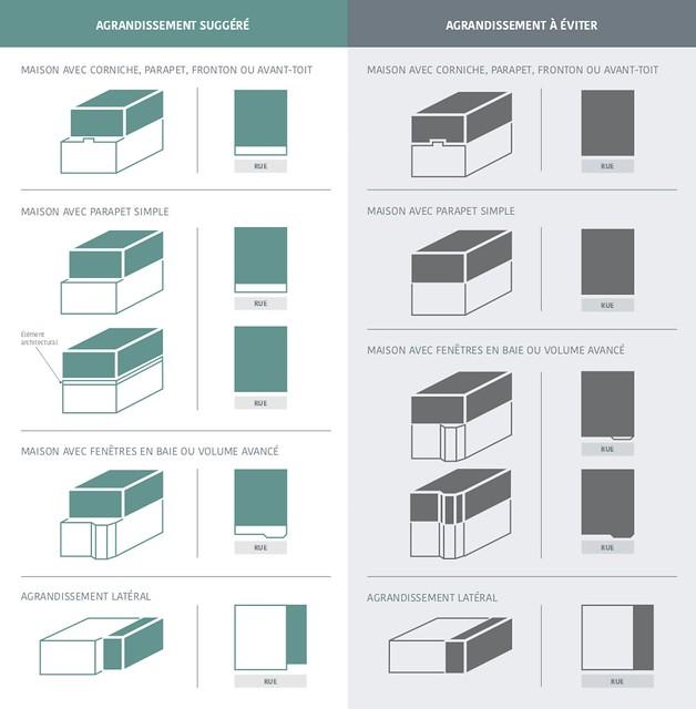 Page 5 du Guide pour les travaux et agrandissements des maisons de type « shoebox » à Villeray–Saint-Michel–Parc-Extension