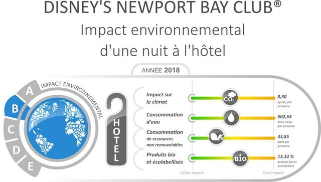 Etiquette environnementale Disney's Newport Bay Club FR