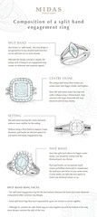 Composition of a split band engagement ring