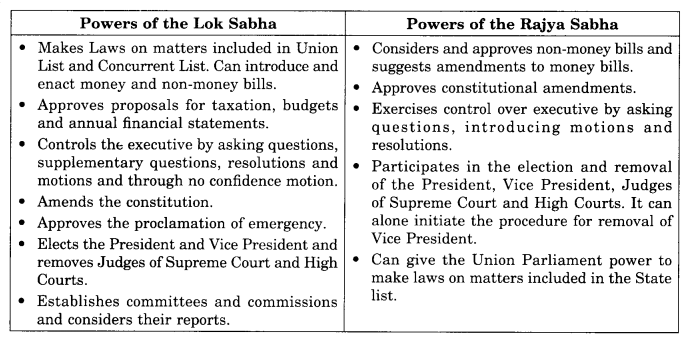 NCERT Solutions for Class 11 Political Science Chapter 5 Legislature 1