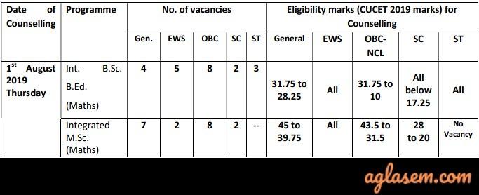 Central University of Tamil Nadu Admission 2019 through CUCET 2019