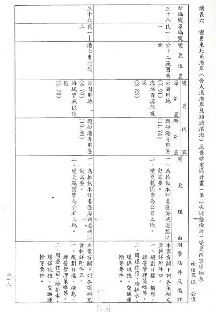 擷取自89年變更東北角海岸(含大溪海岸及頭城濱海)風景特定區計畫(第二次通盤檢討)變更內容明細表。