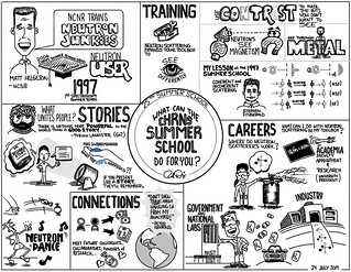What can the CHRNS Summer School Do for You?