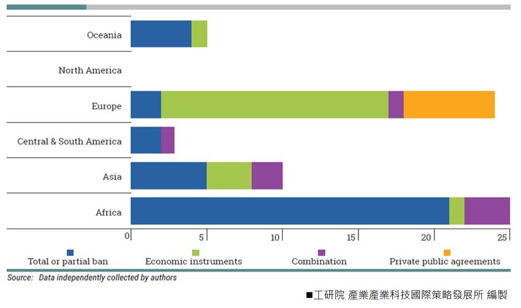 全球各國針對一次性塑膠袋政策類型統計[見註8, p. 25]