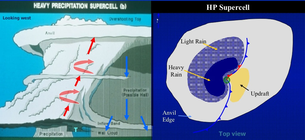 hp-supercell