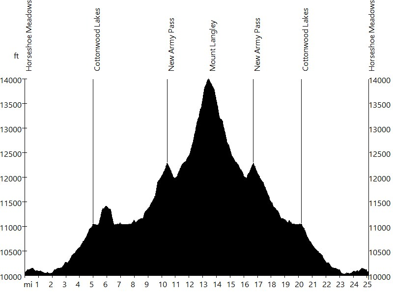 Mount Langley • Route Profile