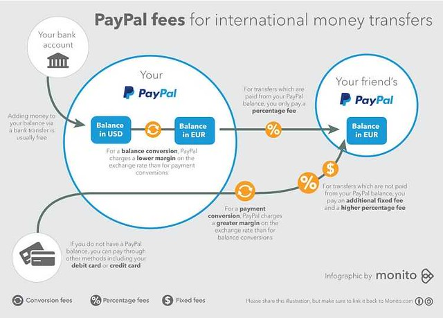 How to use a PayPal account in KSA? - Life in Saudi Arabia