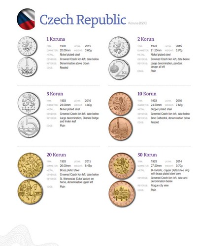 Directory of Circulating Coins sample page1