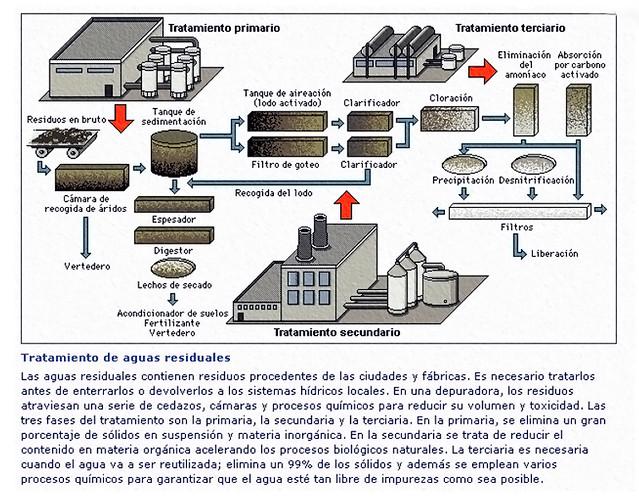 Tratamiento de aguas residuales. Fuente: AGUASISTEC S.A.C.