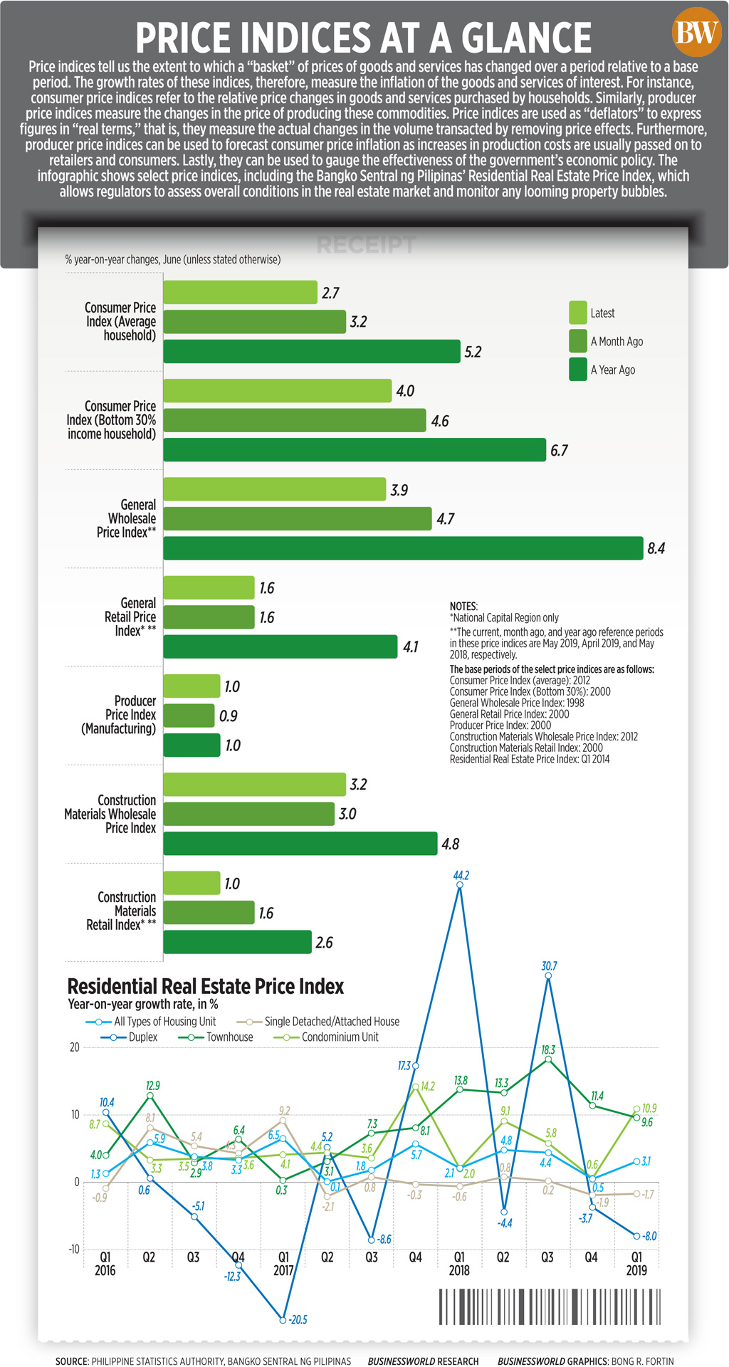 Price indices at a glance