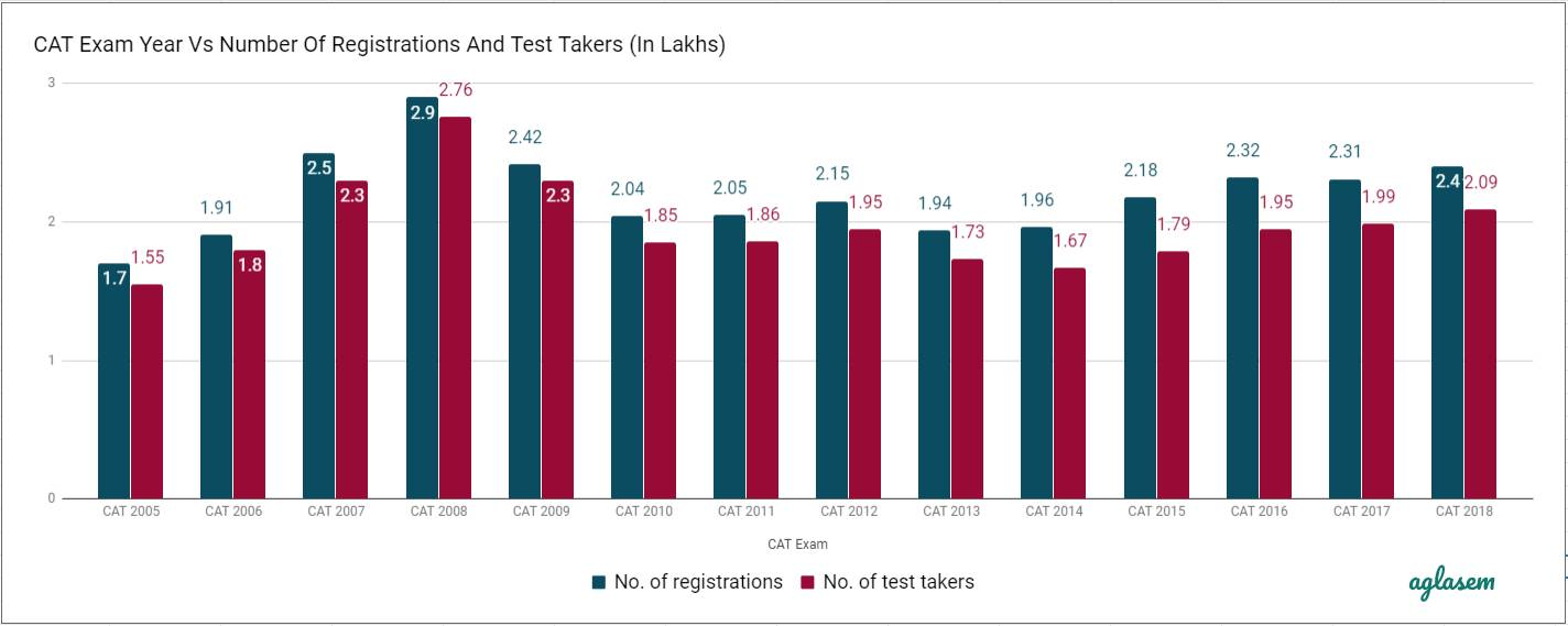 CAT Exam Year Vs Number Of Registrations And Test Takers (In Lakhs)