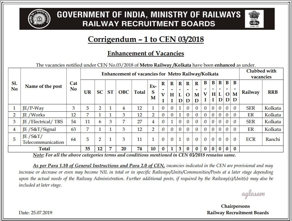 RRB JE 2019: Vacancies Added and Cancelled For Railway Junior Engineer