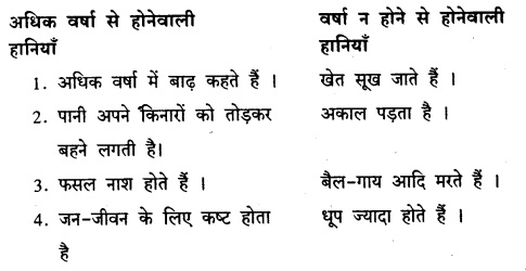 KSEEB Solutions for Class 8 Hindi वल्लरी Chapter 14 जीवनधात्री-वर्षा 6