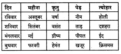 KSEEB Solutions for Class 8 Hindi वल्लरी Chapter 17 कबीर के दोहे 2