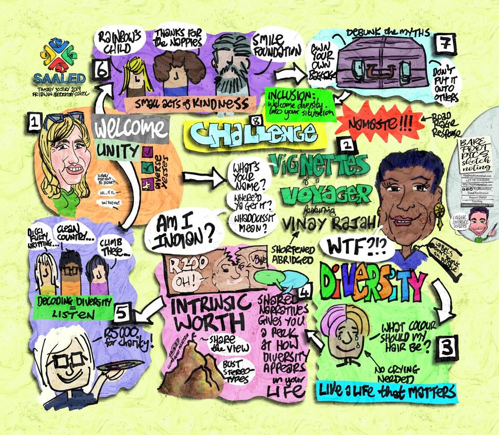 "My #sketchnote of Vinay Rajah's SAALED talk: ""Vignettes of a Voyager"" #visualfacilitation #sketchnoting #sketchnotes"