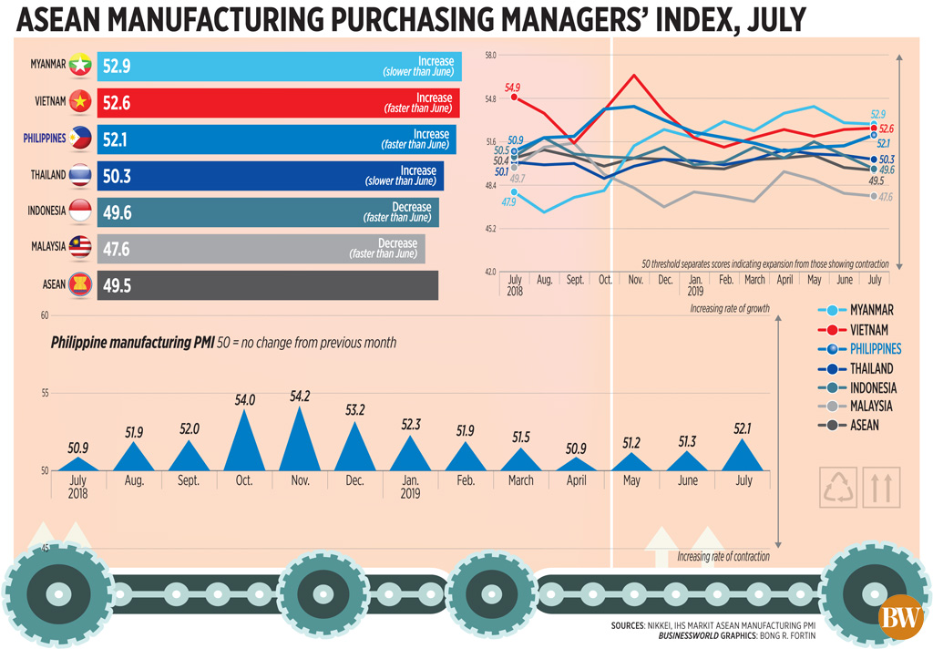 ASEAN manufacturing purchasing managers' index, July (2019)