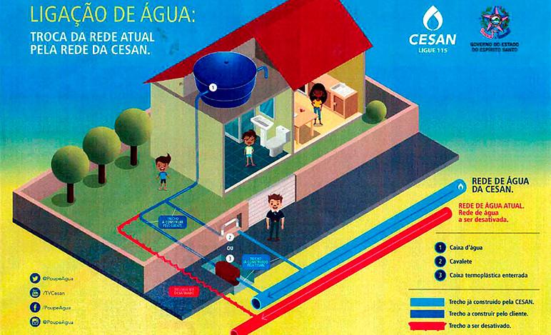 Ligação de água, troca da rede atual para a rede da CESAN