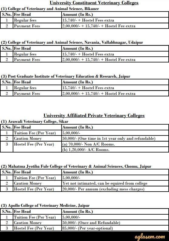 RPVT 2019 – Rajasthan Pre Veterinary Test – AglaSem Admission