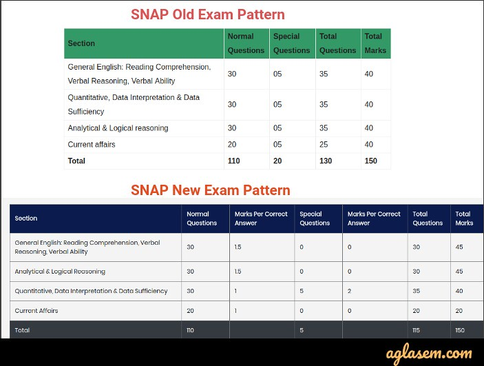SNAP 2019 – Registration, Admit Card, Syllabus, Preparation