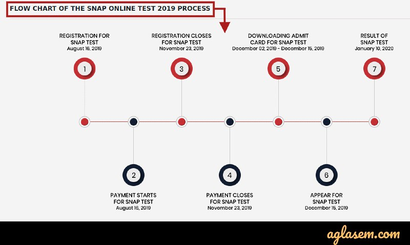 SNAP 2019 admission process