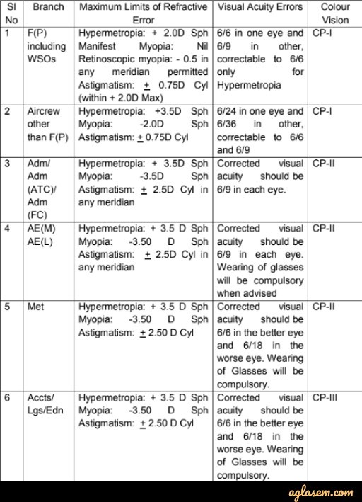 AFCAT Physical Standards 2019 - Height, Weight, Eyesight for Women / Men