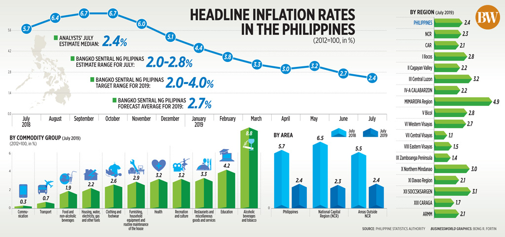 Headline inflation rates in the Philippines (July 2019)