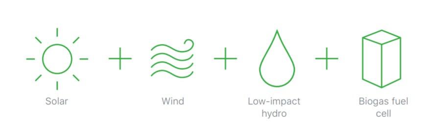 蘋果清潔能源所涵蓋的四種能源(太陽能、風、低衝擊水利、沼氣燃料電池)。資料來源:蘋果2018年環境責任報告