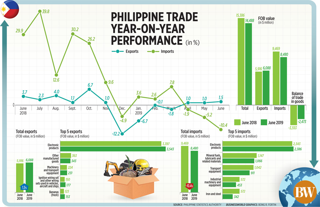 Philippine trade year-on-year performance (June 2019)