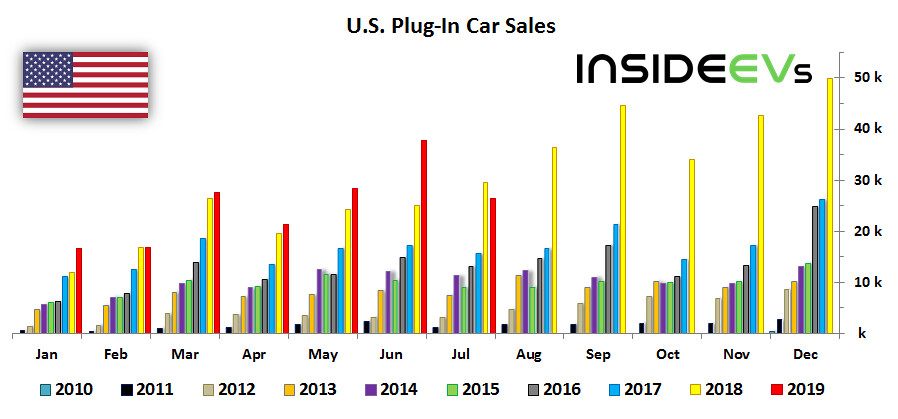 Monthly Plug-In EV Sales Scorecard: August 2019