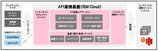 API連携基盤によるオープンなエコシステムを構築