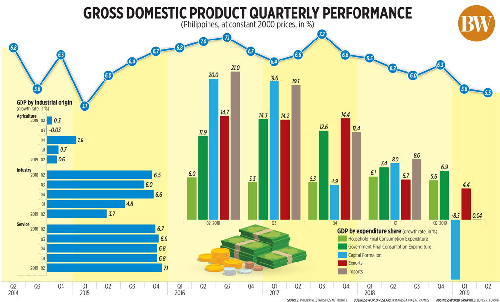 Gross domestic product quarterly performance (Q2 2019)