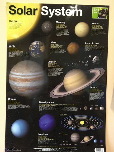 Chart of the Solar System
