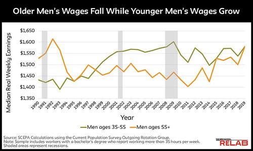 20+ Years of Older Workers' Declining Bargaining Power - The