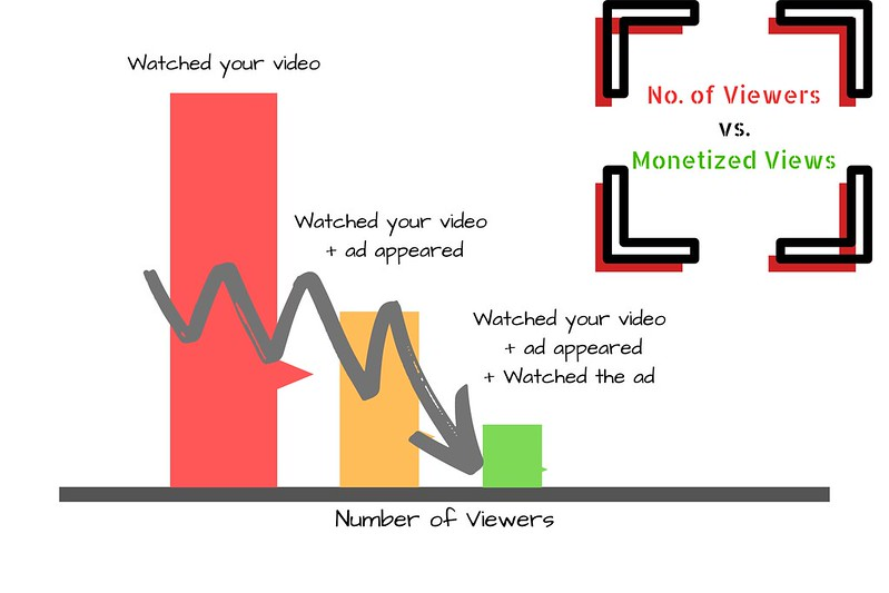 No. of Viewers Vs Monetized Views