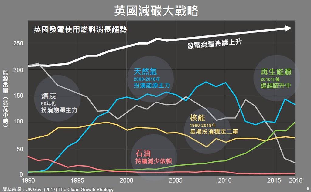 產發局以英國為例,核能仍扮演穩定供應的角色。資料來源:台北市產業發展局