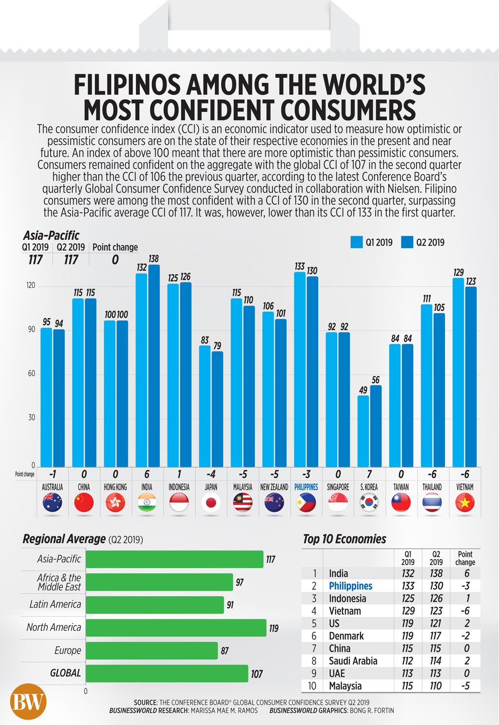 Filipinos among the world's most confident consumers
