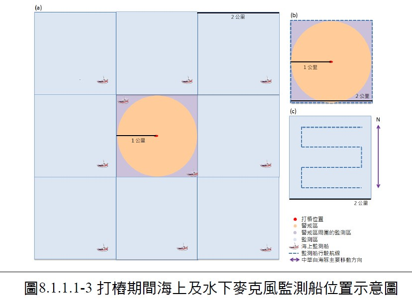 海洋風電將打樁的警戒區設定在範圍半徑1公里,監測範圍半徑2.8-5.3公里。(不同風場有不同的環評承諾與做法)截圖自海洋風電環說書