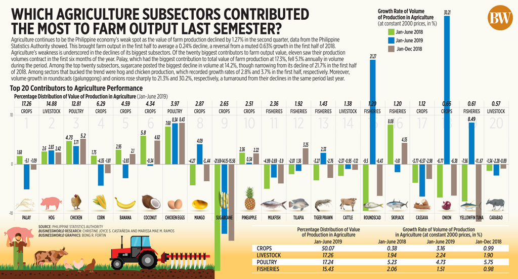 Which agriculture subsectors contributed the most to farm output last semester?