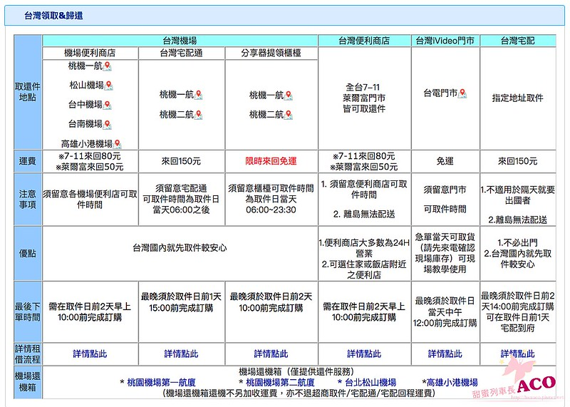 iVideo出國旅遊WiFi分享器出租3