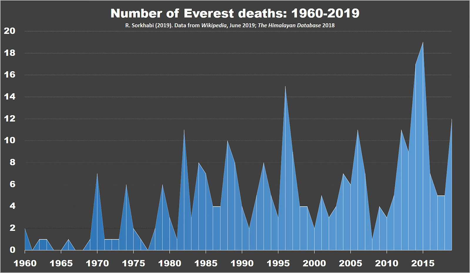 graph of everest deaths